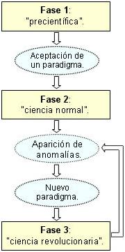 Las_3_fases_de_la_ciencia_thomas_kuhn