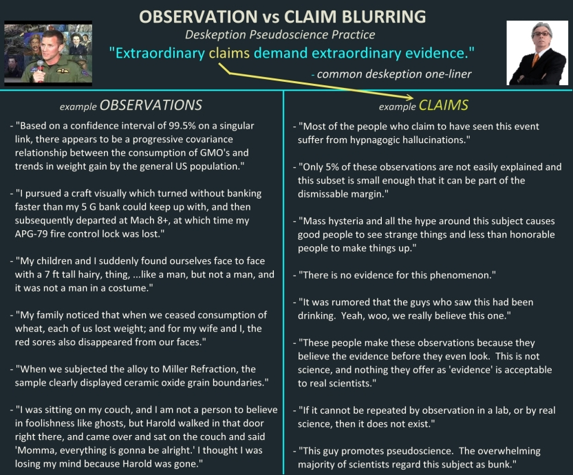 Observation Claim Blurring