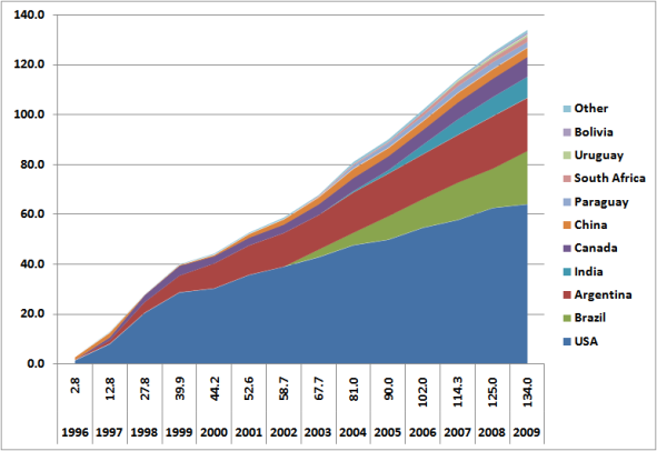 Gmo_acreage_world_2009