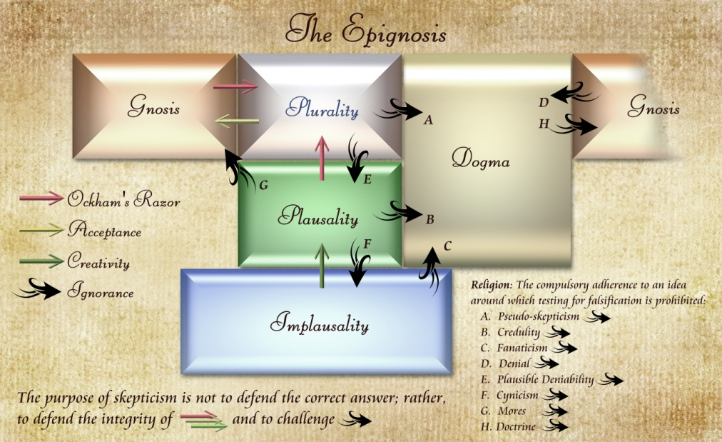The Epignosis - Copy 801