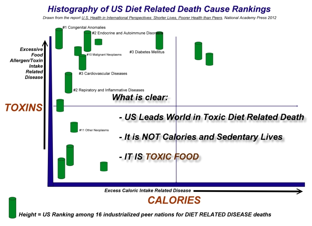 US Diet Related Deaths
