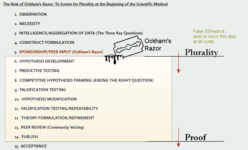 Plurality in the Scientific Method