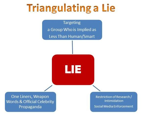 How to triangulate a skeptic lie