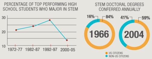 stem decline