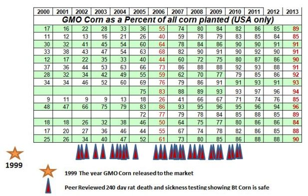 Bt Corn testing versus pct us consumption - Copy