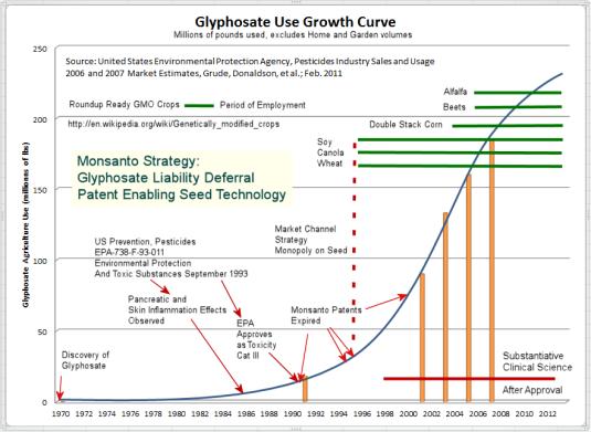 Glyphosate History Curve