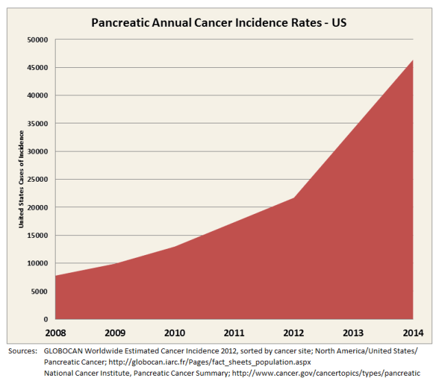 Pancreatic Cancer Increase Graph