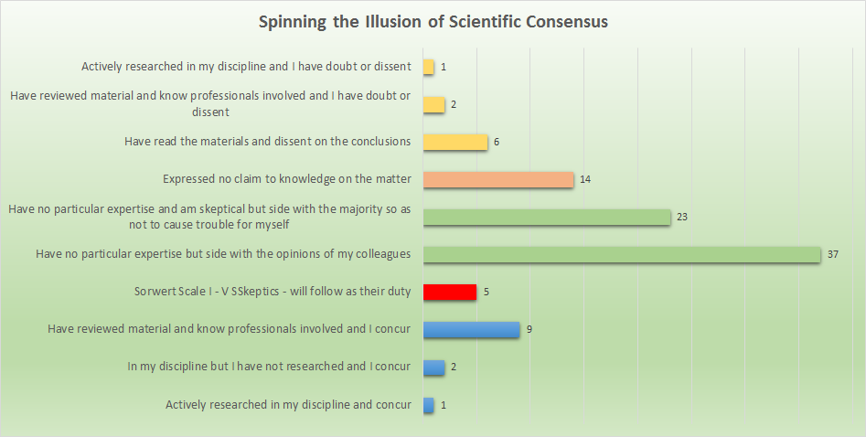 Scientific Consensus Illusion Chart