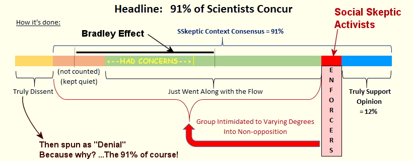 scientific-consensus-illusion-summary-chart