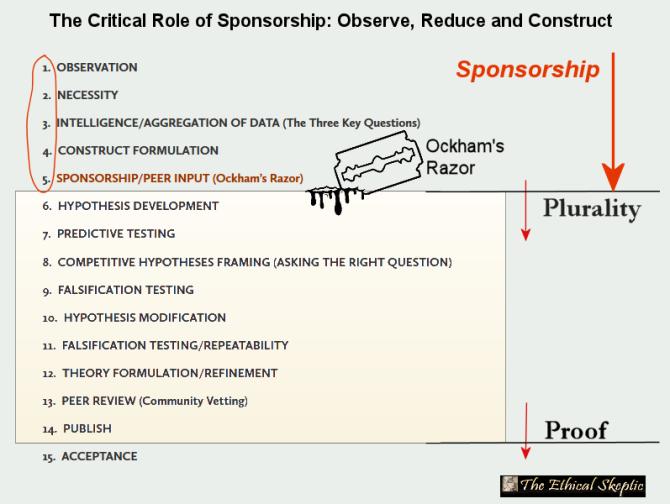 Sponsorship in the Scientific Method