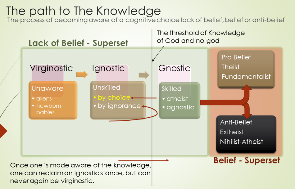 The path to The Knowledge of God