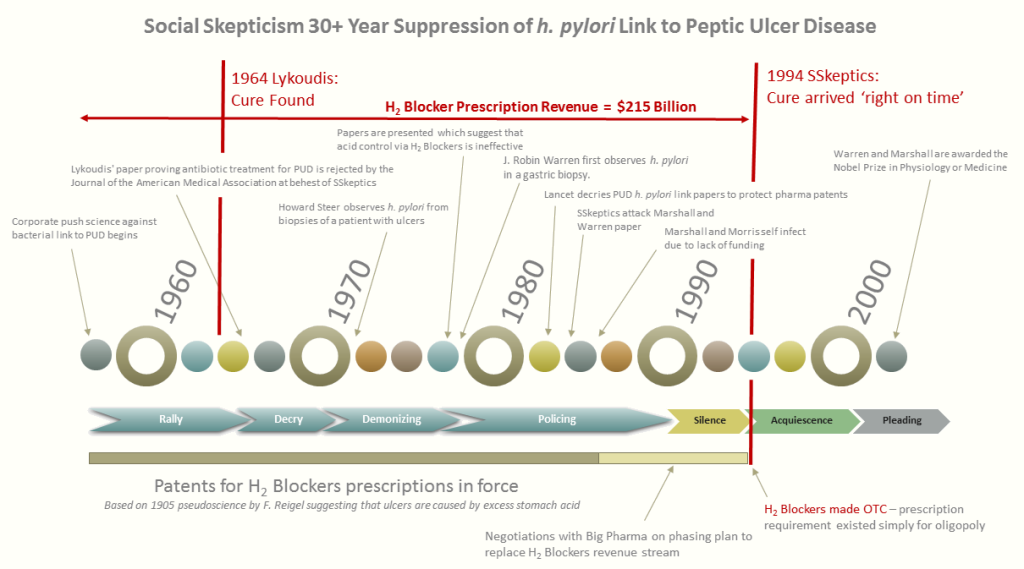 h pylori PUD link repression by corporate activist fake skepticism