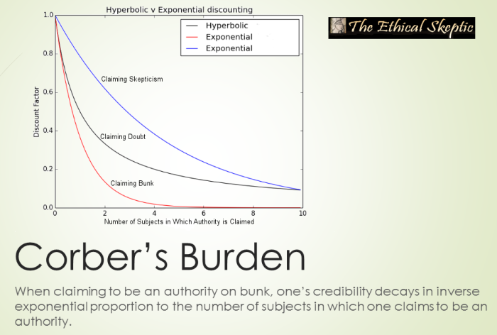 Corber's Burden Inverse Exponential Decay