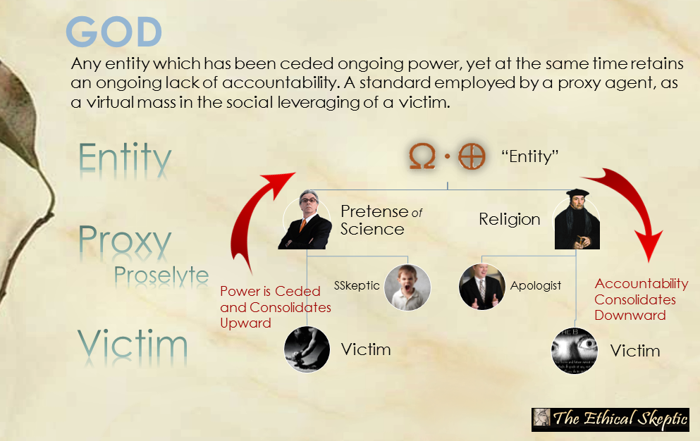 The (Ethical Skeptic) Definition of God The Ethical Skeptic