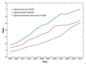 Risk Exposure Exists Correlation