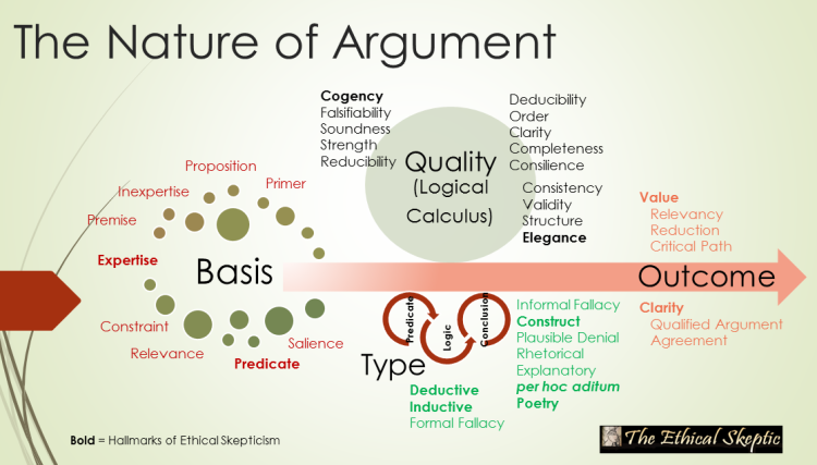 The Nature of Argument