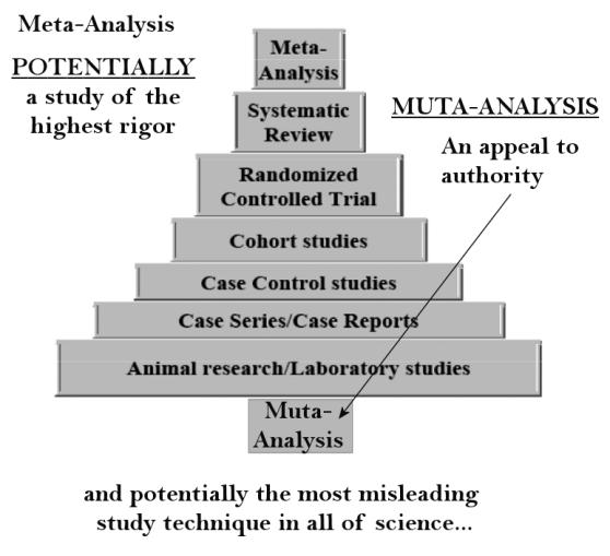 muta analysis