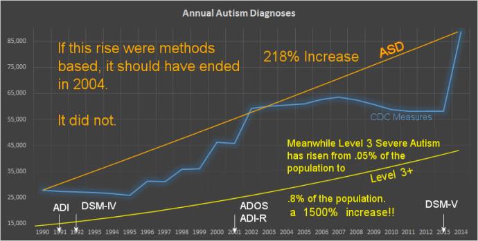 True Rise in Autism