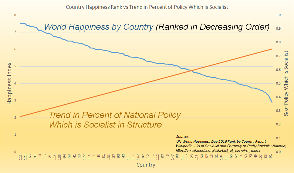 World Happiness and Socialism