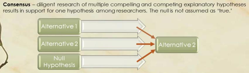 Consensus graphic